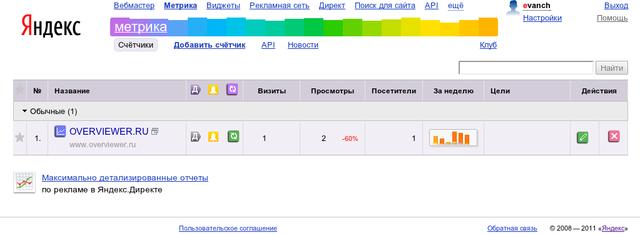 статистика сайта, измерение показателей сайта