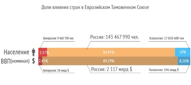 Таможенный Союз Инфографика